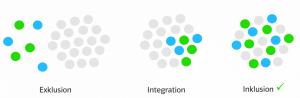 sozialdenker_exklusion_integration_inklusion1-kopie